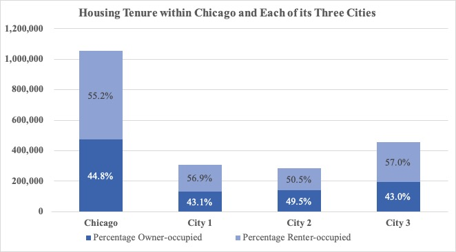graphic of Housing Tenure within Chicago and Each of its Three Cities
